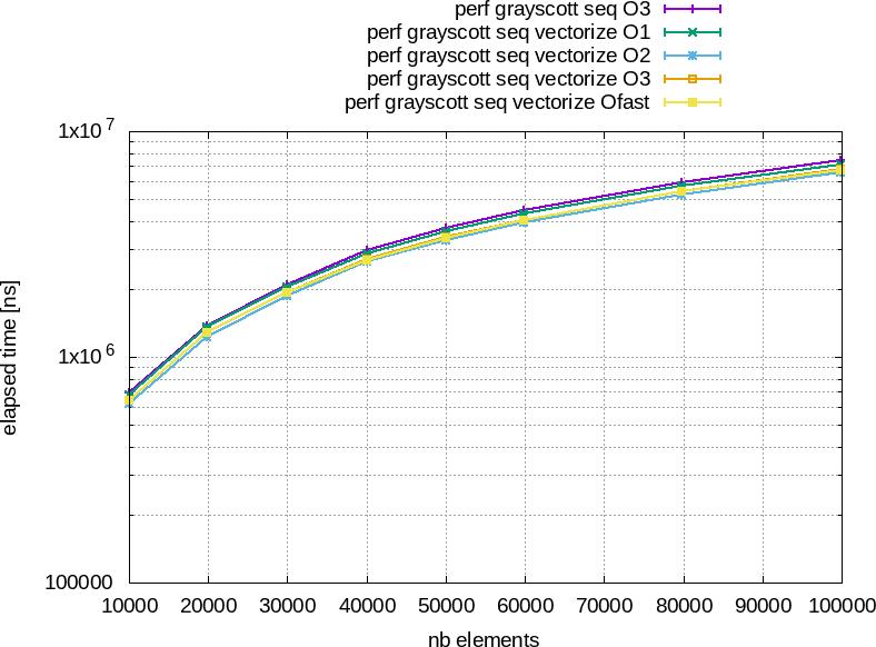 Performances/G++9.3.0/grayscott_seqVectorizeElapsedTime.png