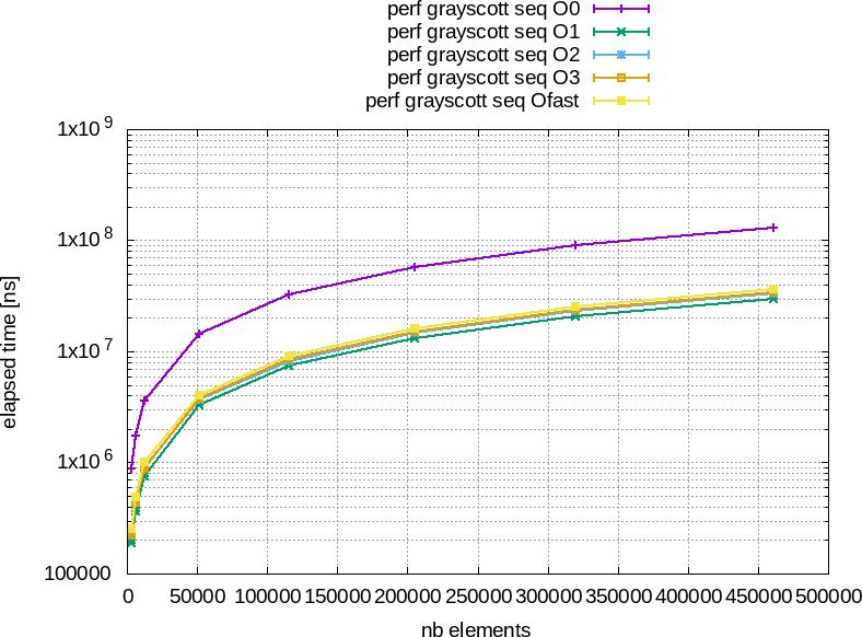 Performances/G++9.3.0/grayscott_seqBaseElapsedTime.png