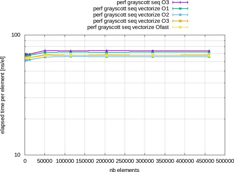 Performances/G++9.3.0/grayscott_seqVectorizeElapsedTimeCyEl.png