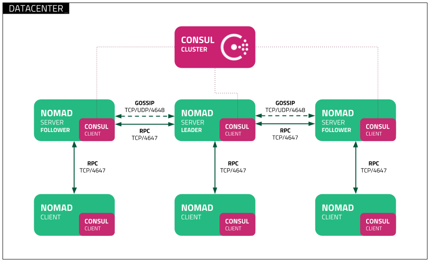 images/nomad_reference_diagram.png