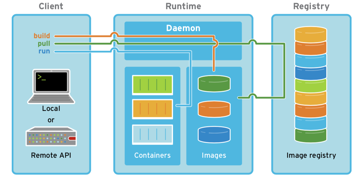 images/Containers-scheme.png