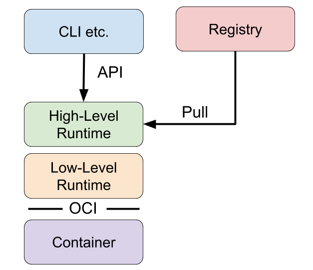 images/runtime-architecture.png