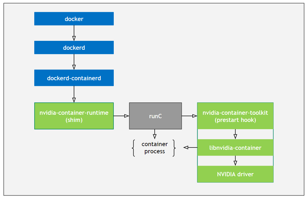 images/nvidia-docker-arch.png