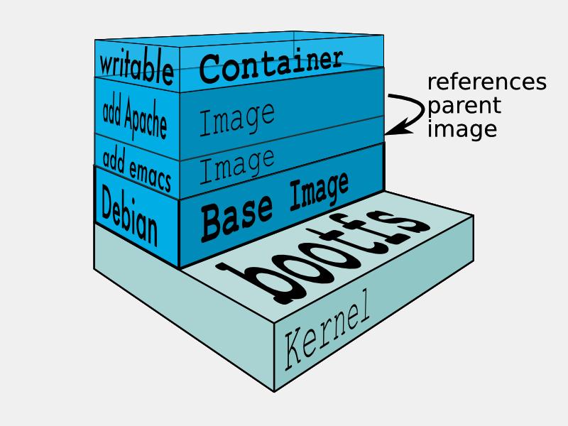 images/docker-filesystems-multilayer.png
